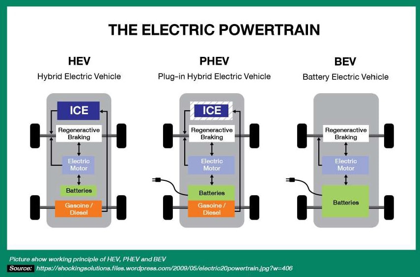PHEV Electric Vehicle
