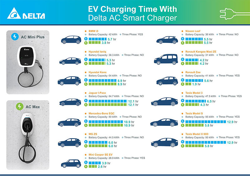 different EV Types