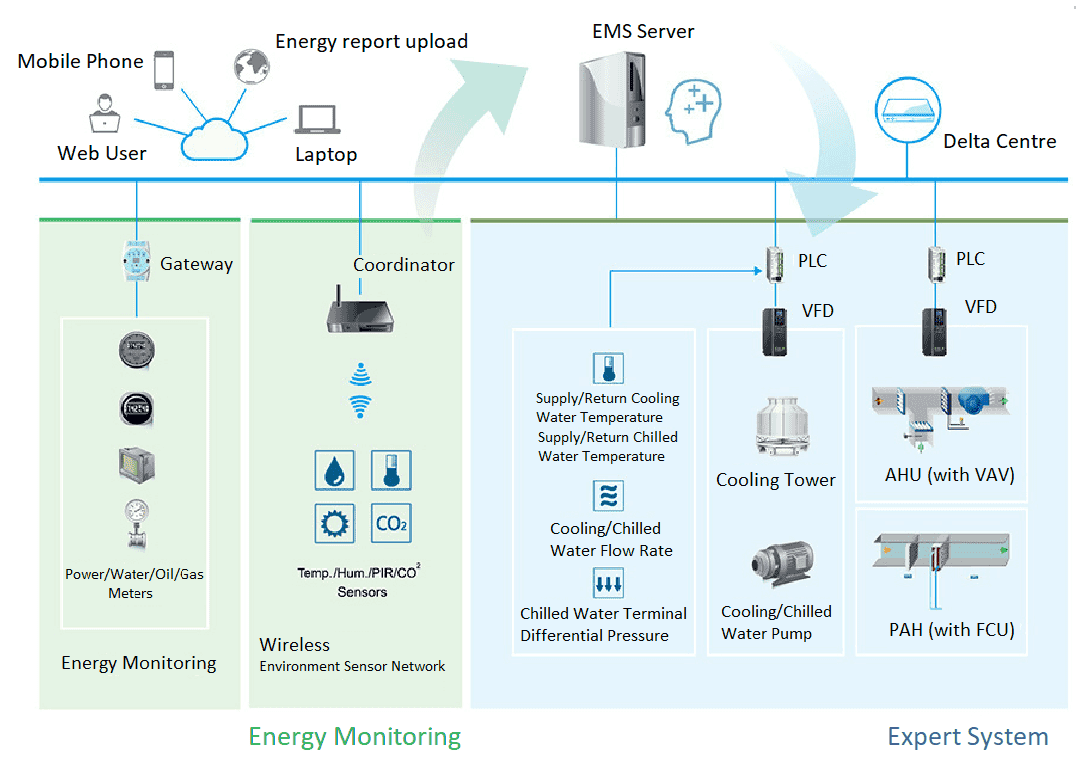 Delta Energy Monitoring