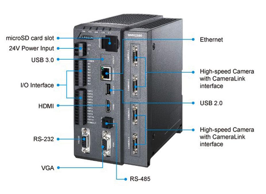 DMV2000 system Interface