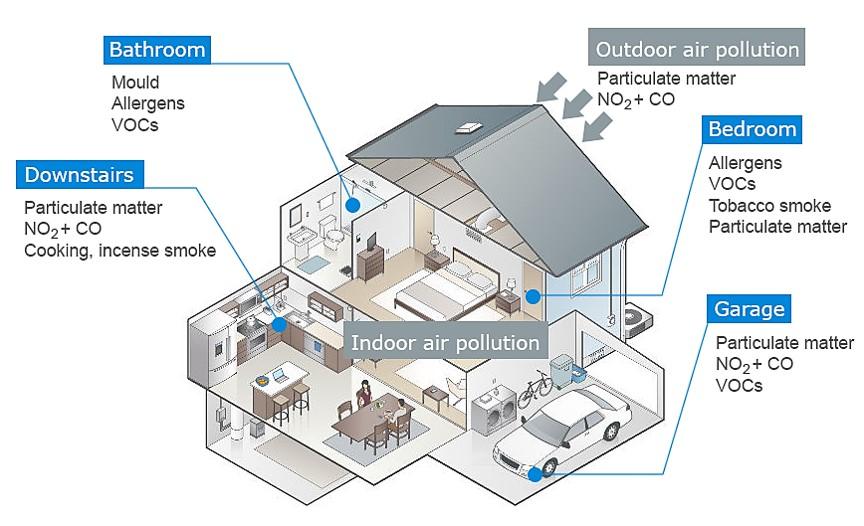 Home Air Pollution