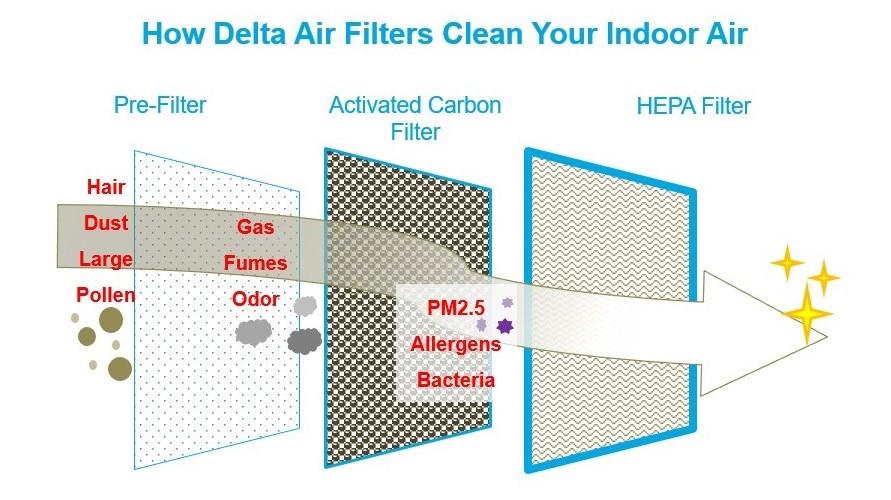 Delta Air Filters