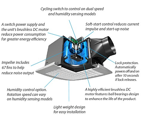 Delta DC Motor Technology